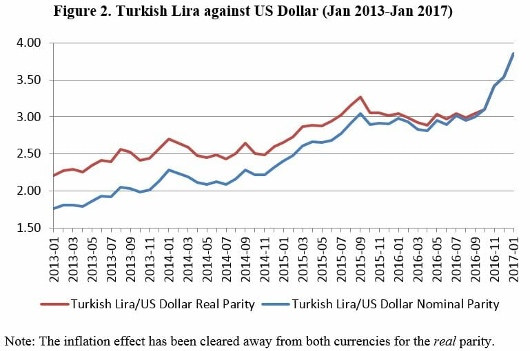 What's Next for the Turkish Lira? - Politics Today